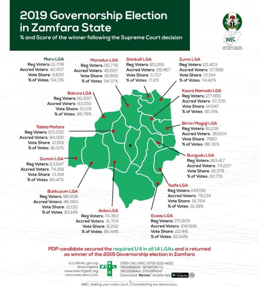 ZAMFARA INEC.jpg